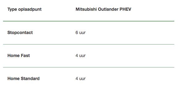Type oplaadpunt Mitsubishi Outlander PHEV