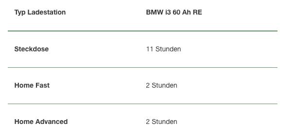 Aufladung eines BMW i3 60 Ah RE NewMotion