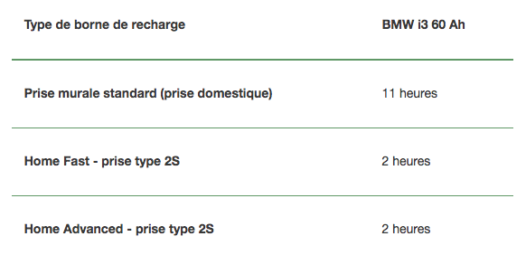 Type de borne de recharge BMW i3 60 Ah