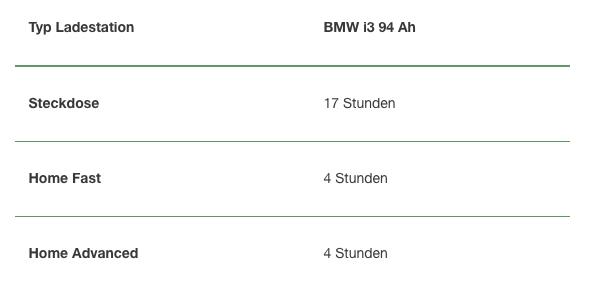 c4f8976107104a Aufladung eines BMW i3 94 Ah NewMotion