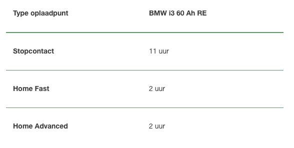 Het opladen van een BMW i3 60 Ah RE NewMotion