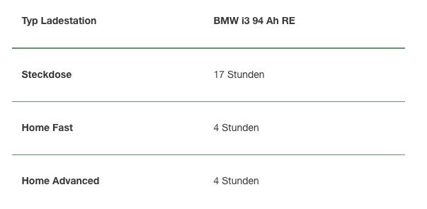 Aufladung eines BMW i3 94 Ah RE NewMotion