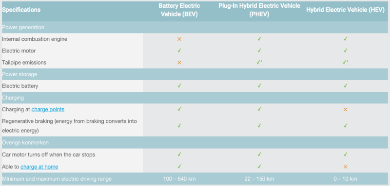 A comparison of EV-types