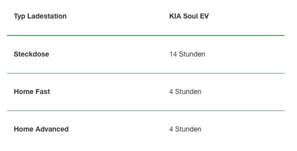 Aufladung eines KIA Soul EV NewMotion