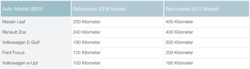future-modelscomparede1500
