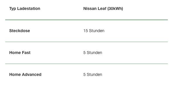 Aufladung eines NISSAN Leaf (30kWh) NewMotion