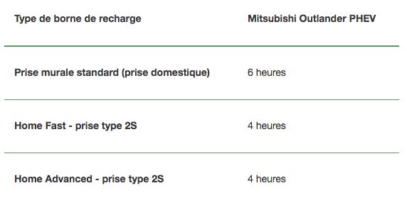 Type de borne de recharge - Mitsubishi Outlander PHEV