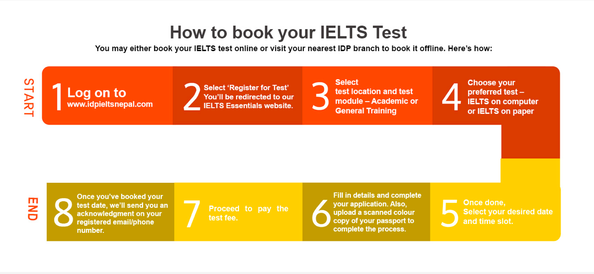 This infographic show the several steps involved in booking an IELTS test.