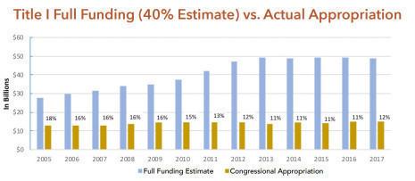 Confronting Education Debt >> Report Congress Has Underfunded Public Schools For Decades Tyt Com