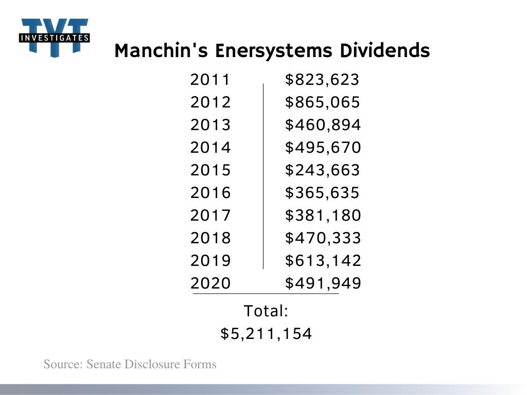 Manchin Dividents