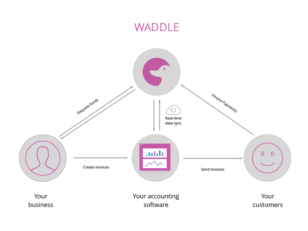 waddle-blog-invoice-factoring-costs-waddle