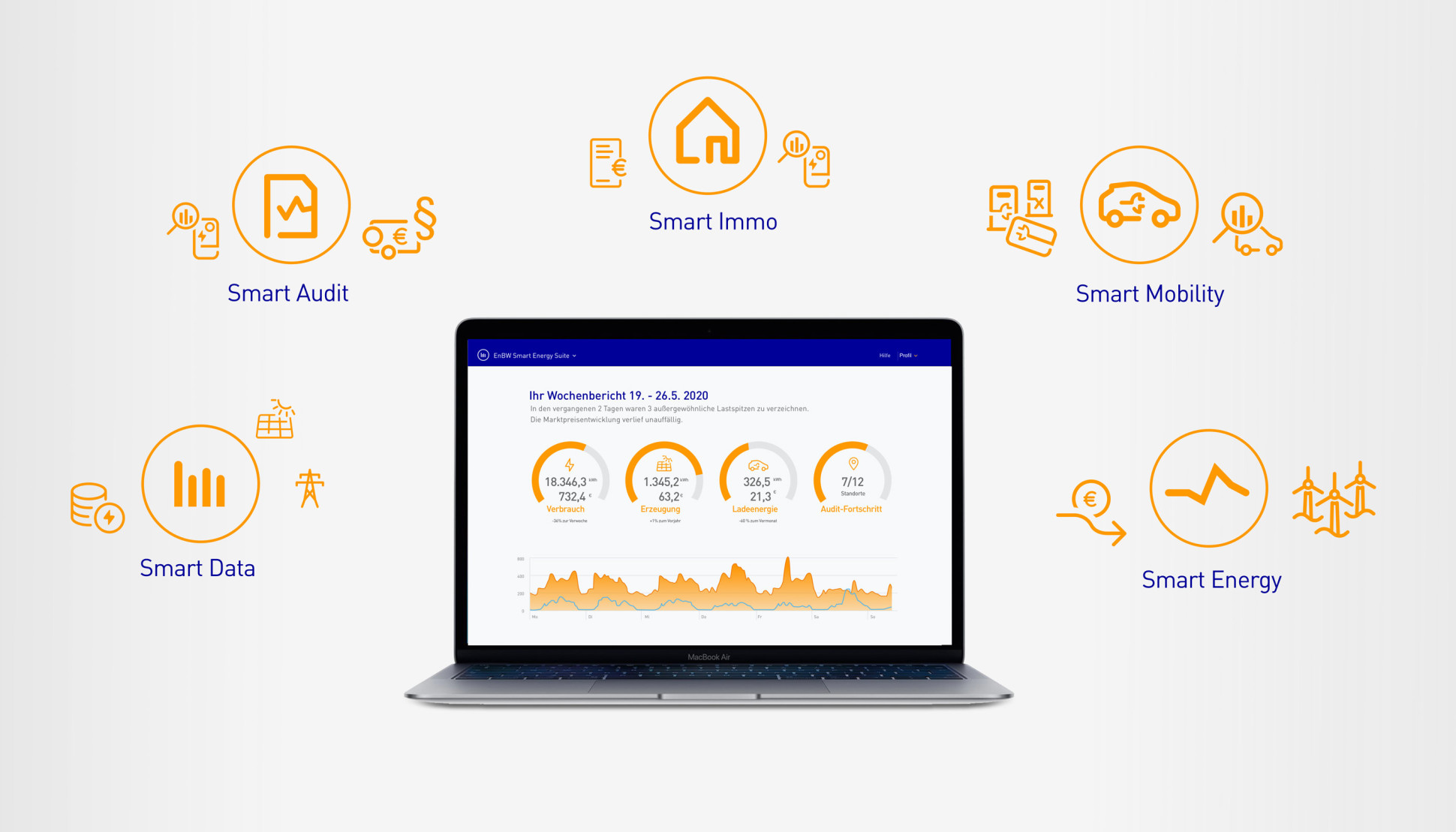 Smart Energy Suite Produktportfolio