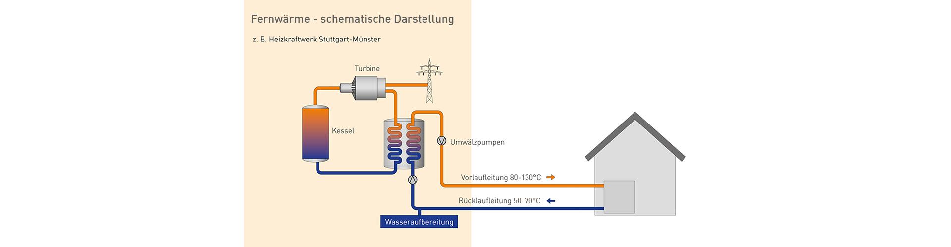 schematische darstellung der funktionsweise von fernwarme