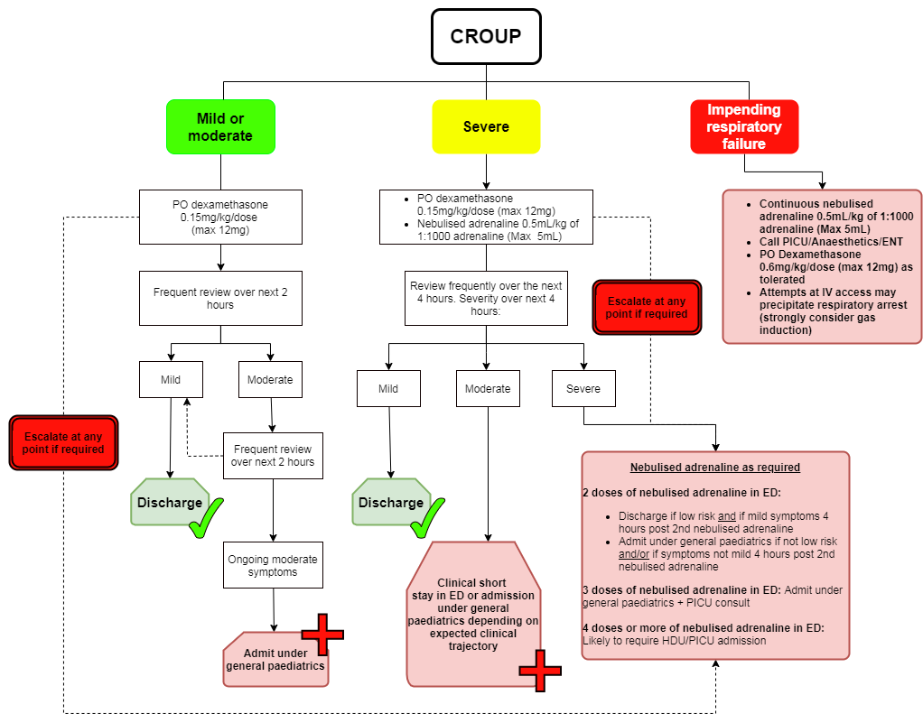 When to give steroids for croup is dexona a steroid