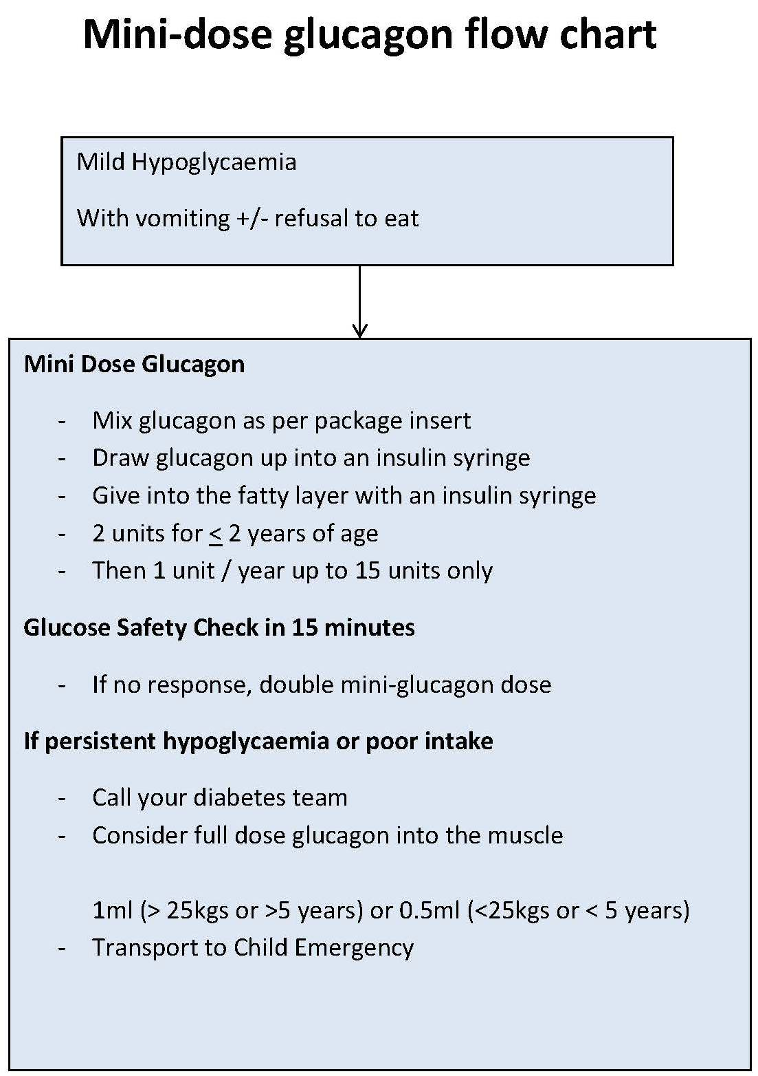 Mini dose glucagon flow chart
