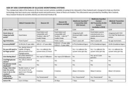 Glucose Monitoring Systems comparison table