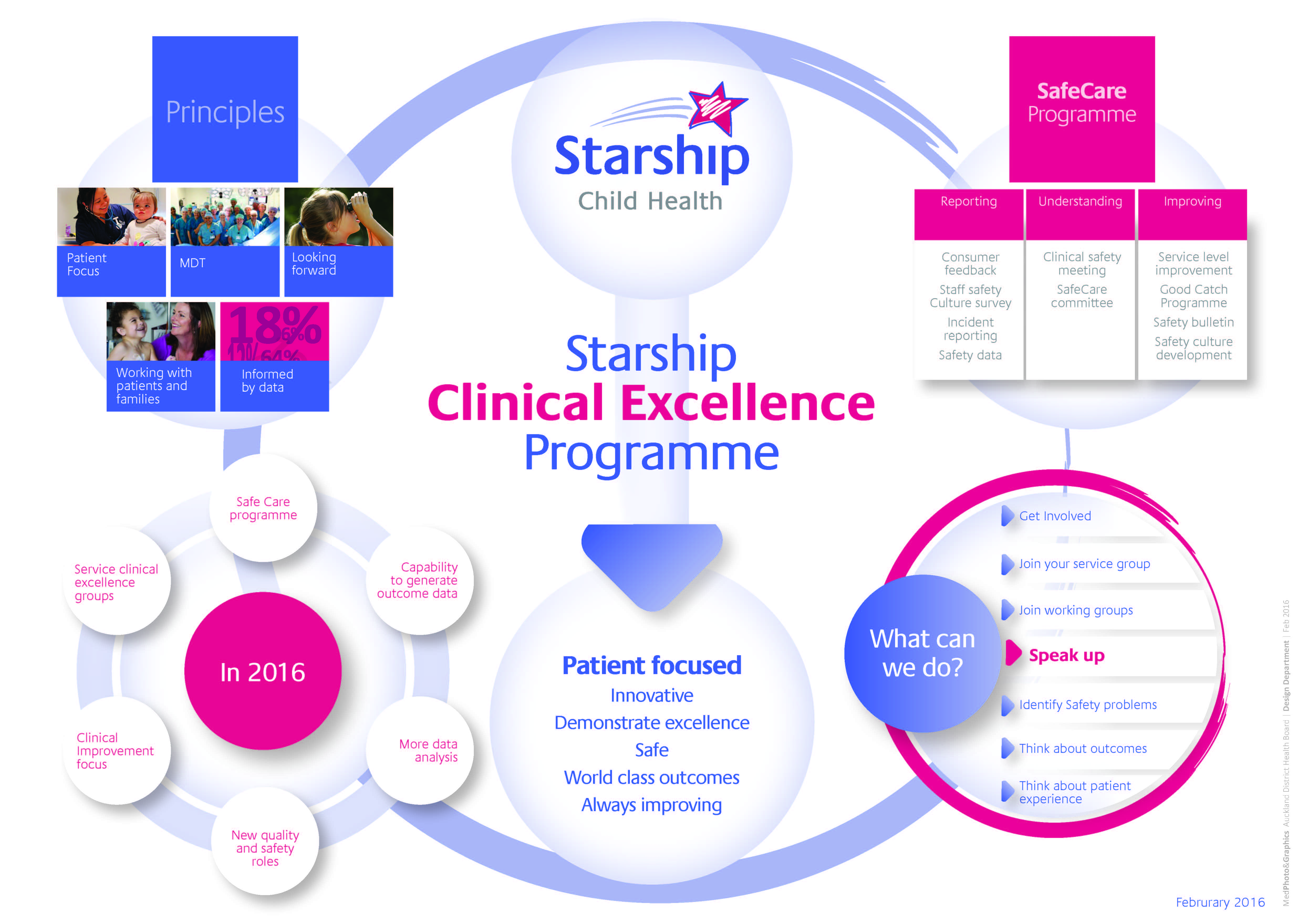 Starship Clinical Excellence Programme