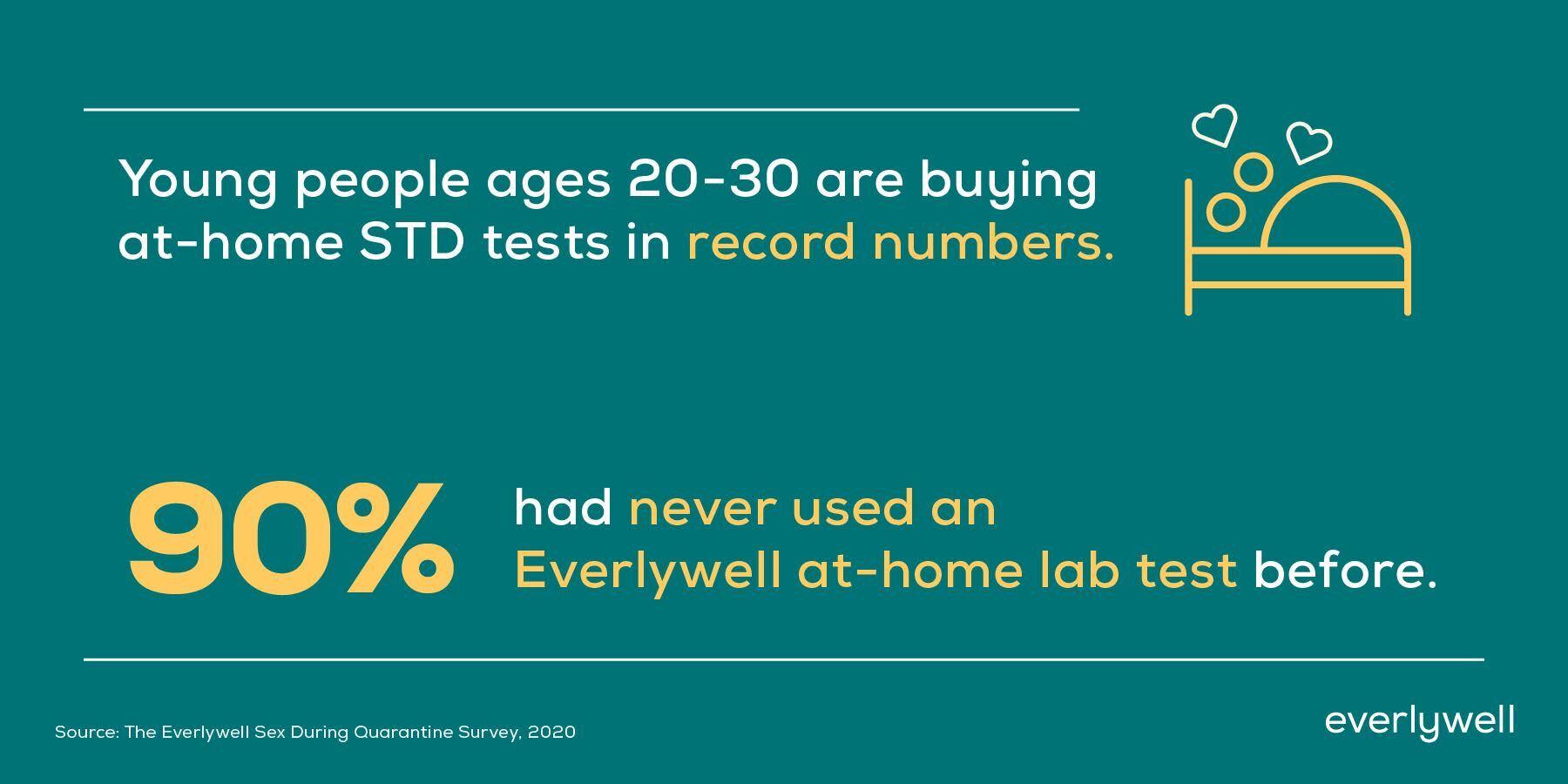 At-home lab testing during quarantine