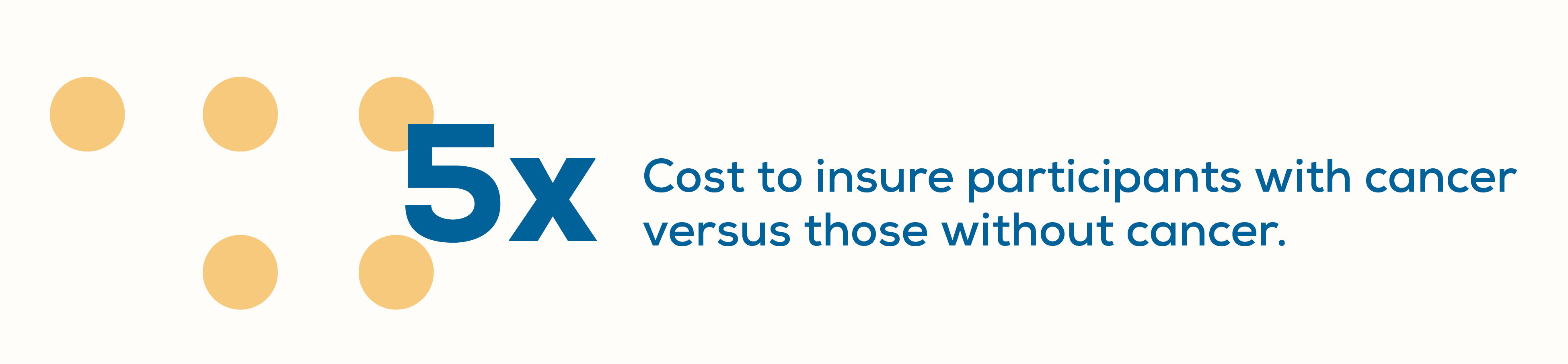 cost to insure participants with cancer versus those without