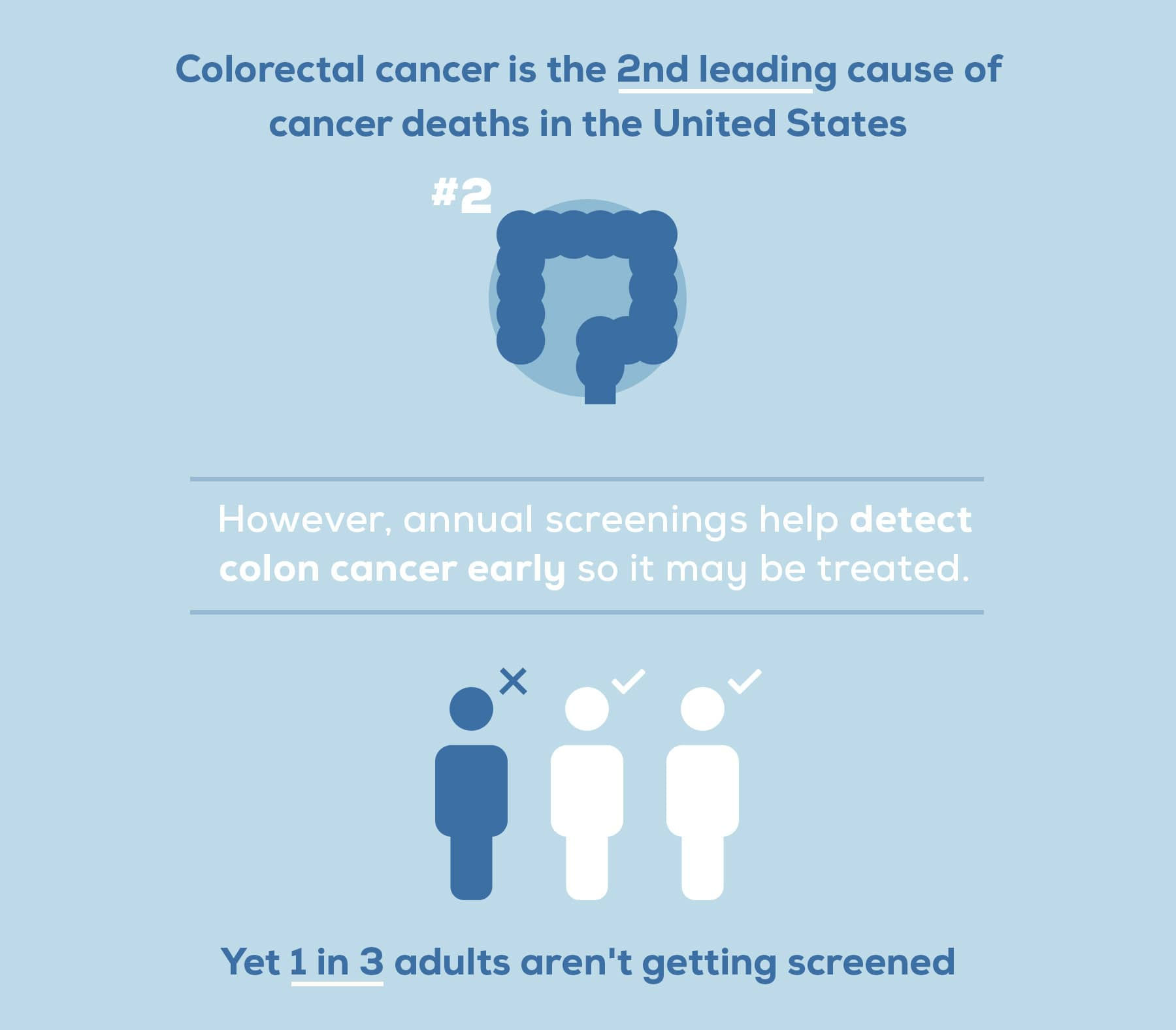 Colorectal cancer stats