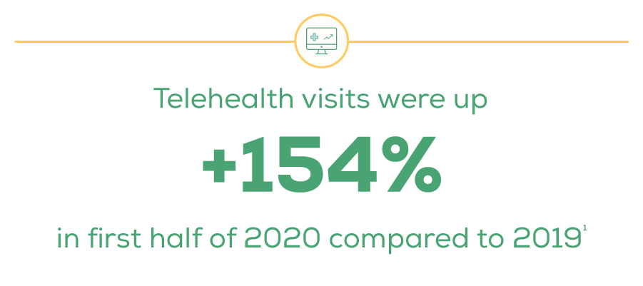 Telehealth visits were up 154% in first half of 2020 compared to 2019