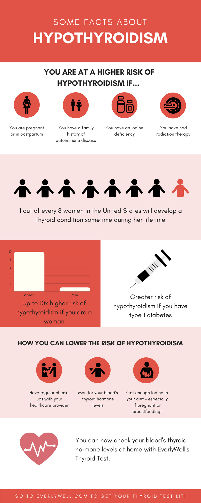 Risk Factors For Hypothyroidism In Women Everlywell Home Health
