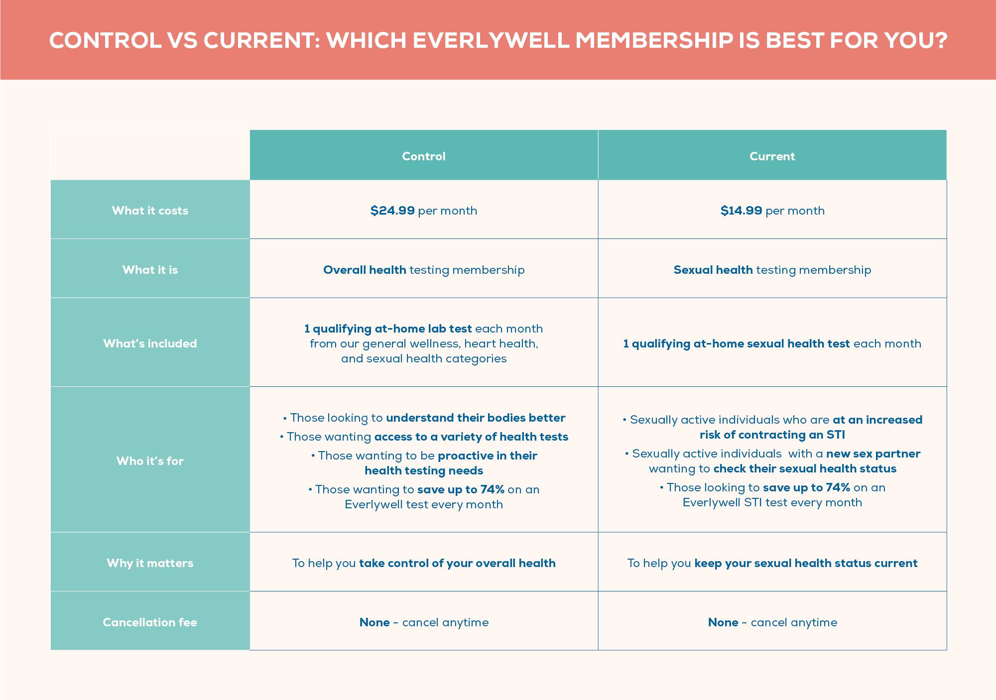 Memberships chart