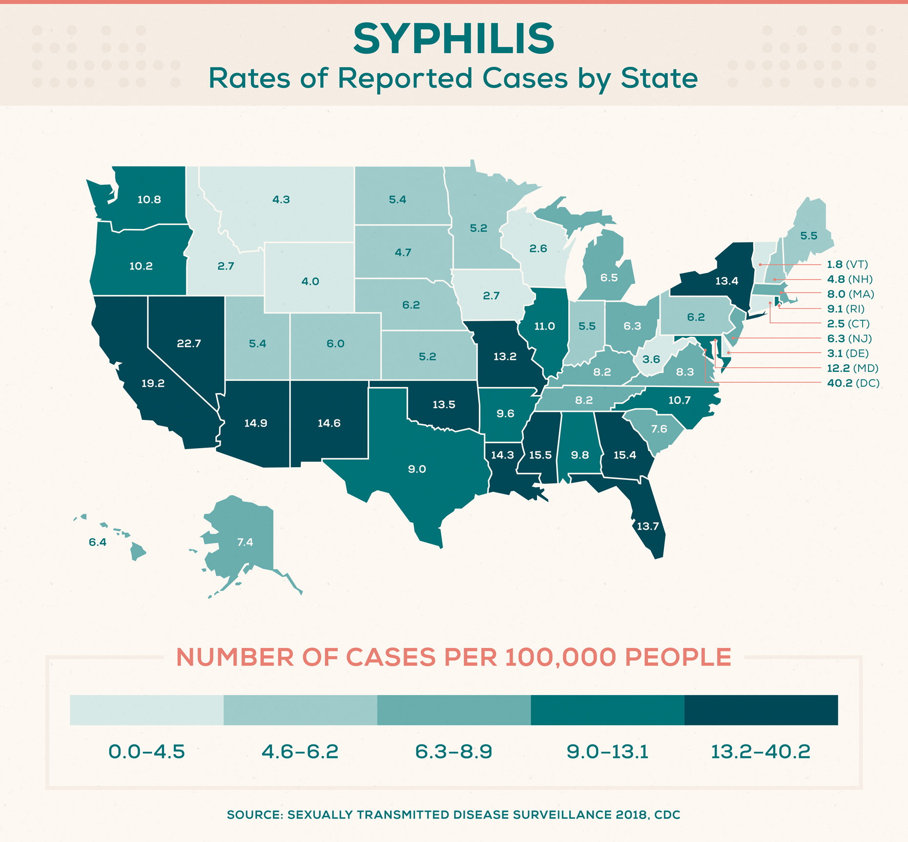 STD-rates-syphilis