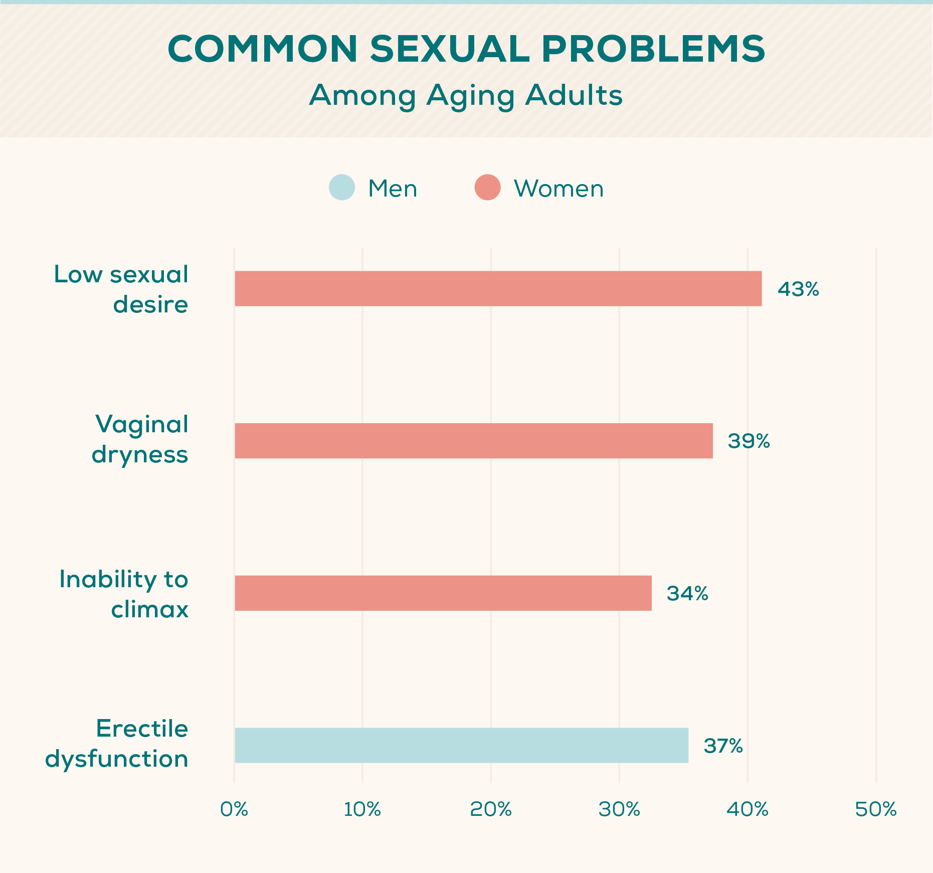 sex-and-aging-common-problems-bar-chart