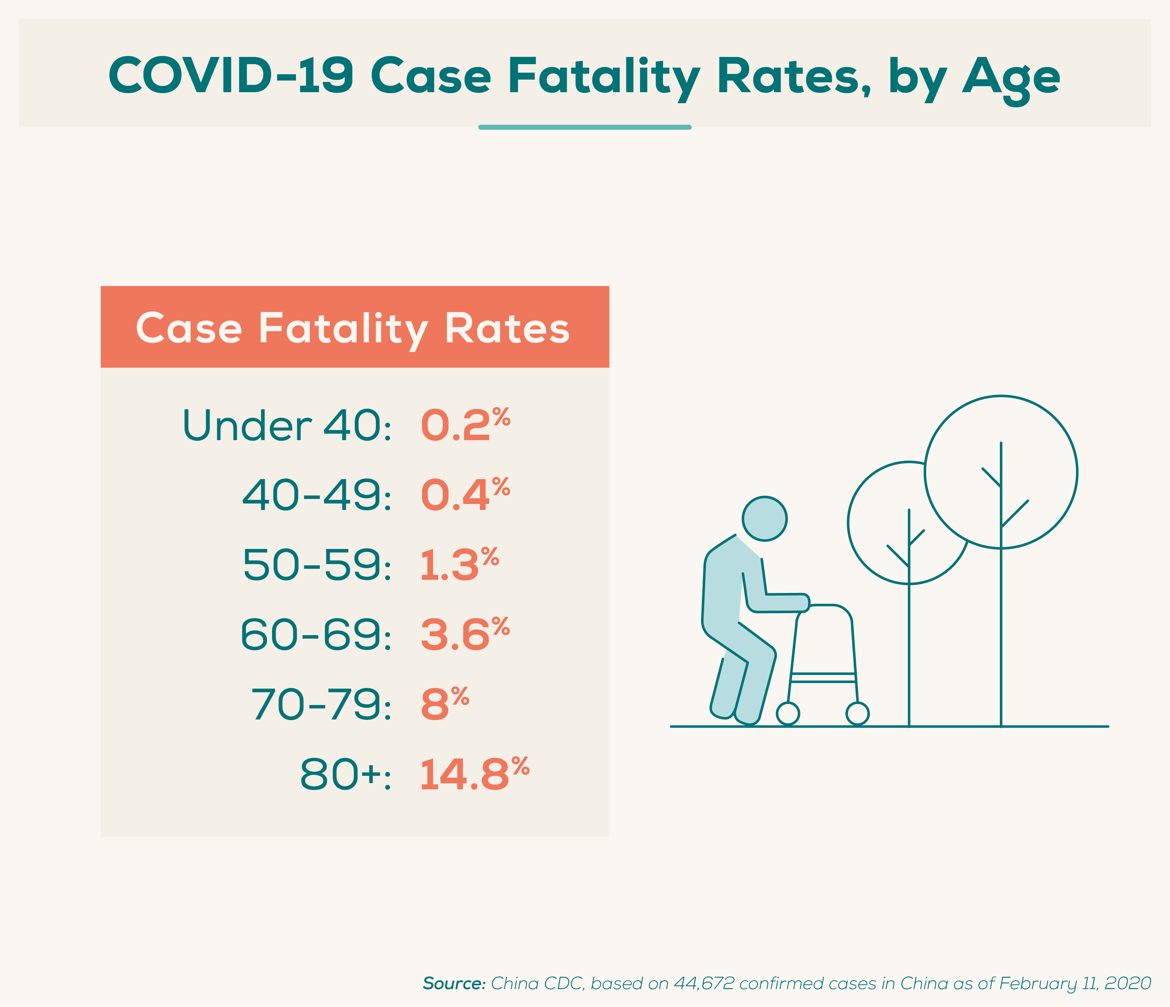 COVID-19 Case Fatality Rates, by Age