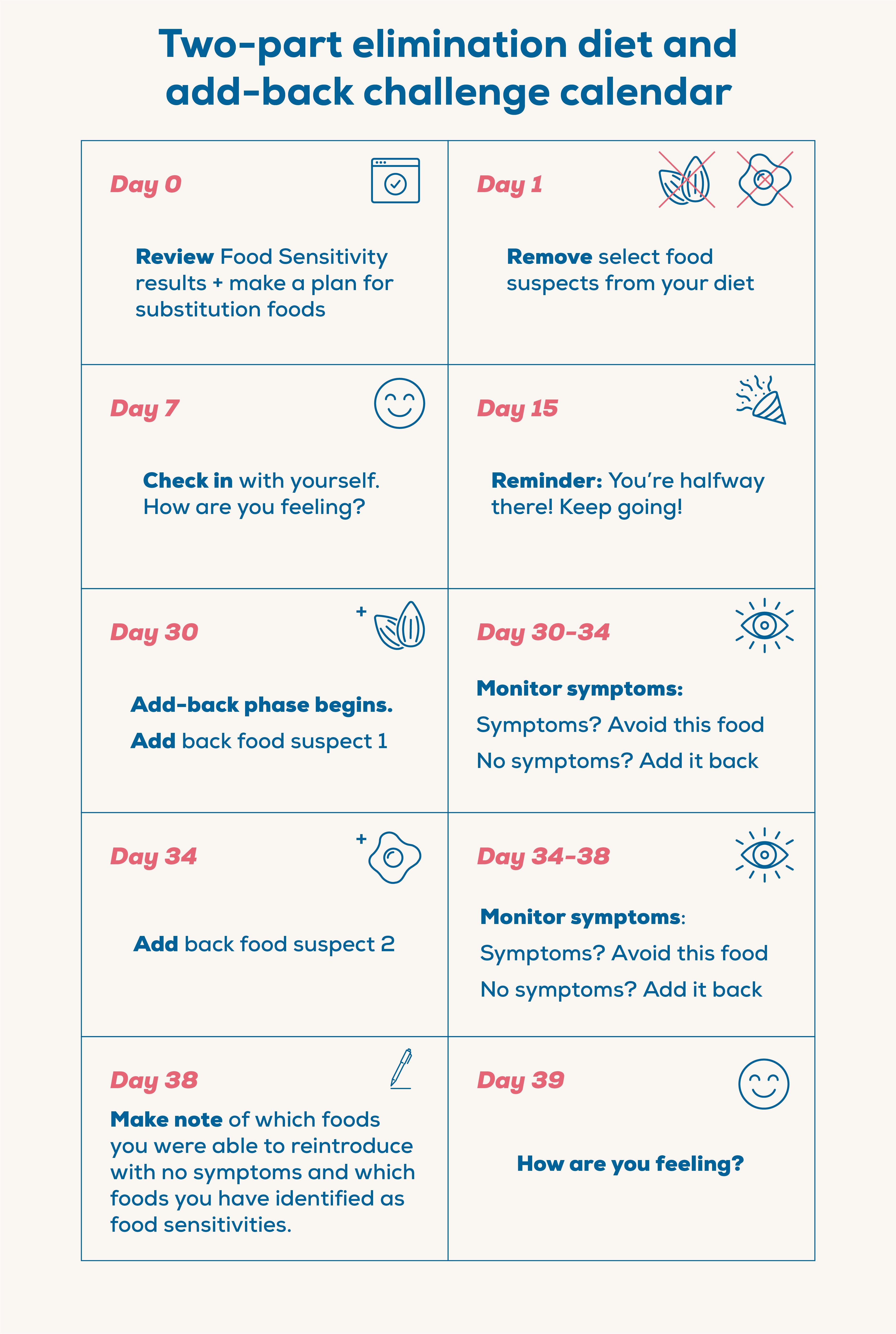 Food Sensitivity Calendar-02 (2)