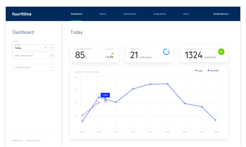 A glimpse of the Fourthline Dashboard