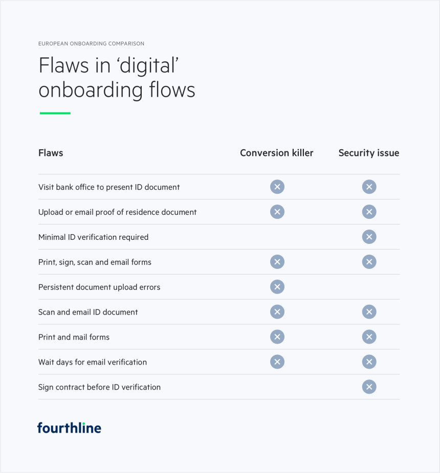 Flaws in 'digital' onboarding and KYC flows - illustration
