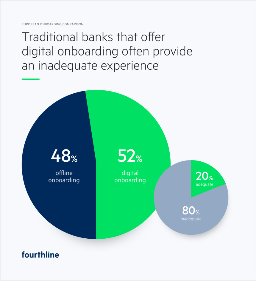 Percentage of traditional banks in Europe that offer digital onboarding for new customers - illustration