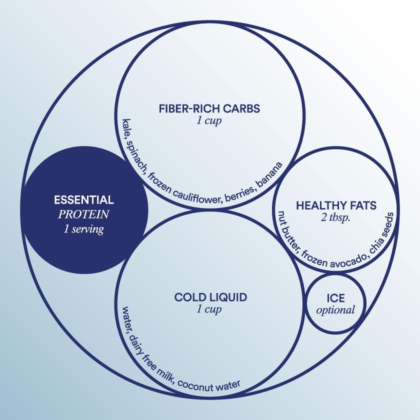 Smoothie Blueprint - How to Build a Nutritionally Balanced Smoothie
