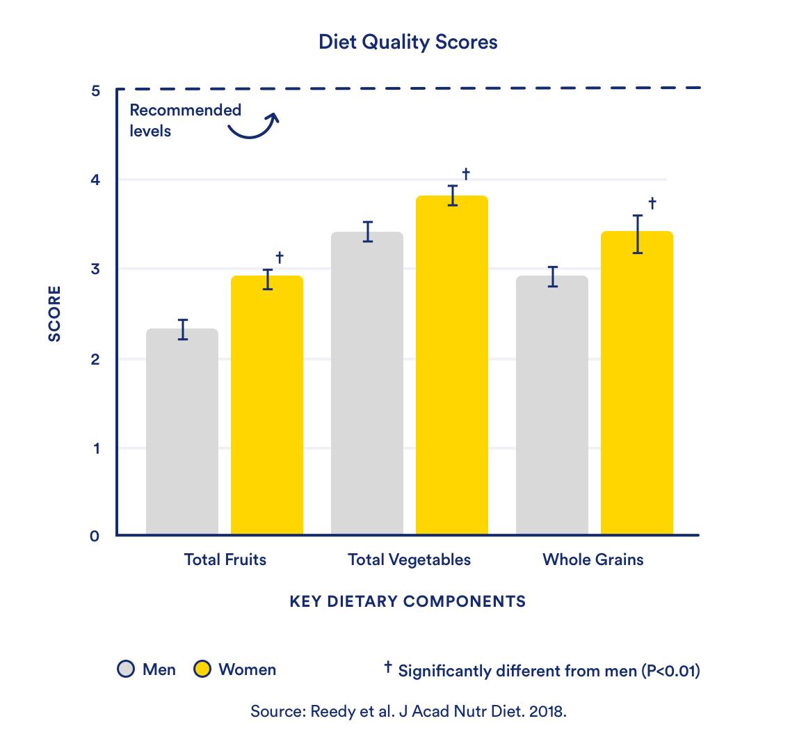 Diet Quality Scores