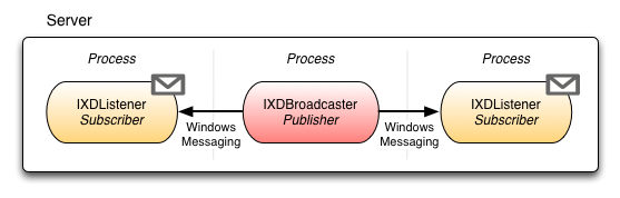 XDMessaging Pub/Sub