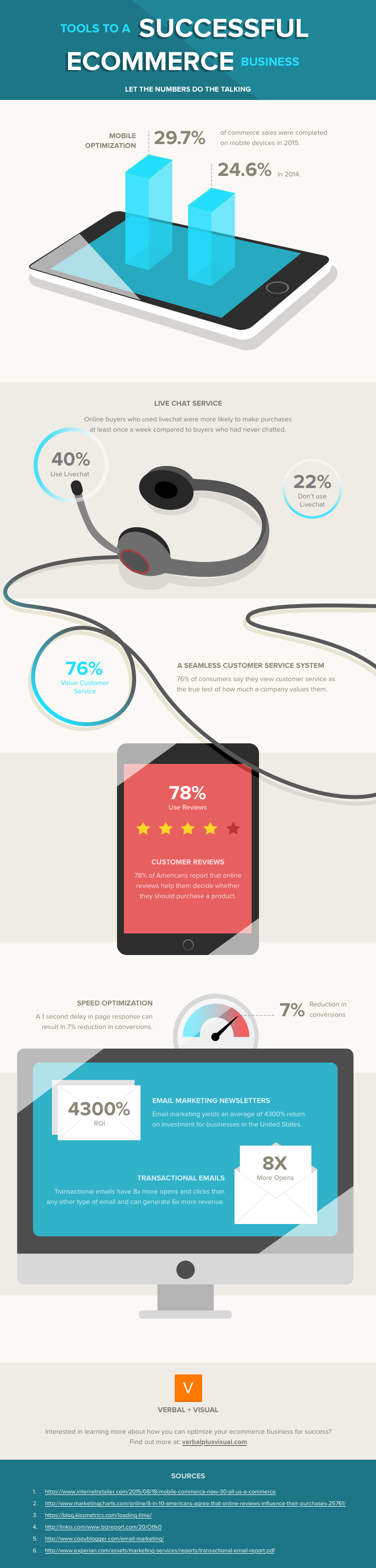 E-commerce infographic best practices. Set yourself up for success. Verbal+Visual