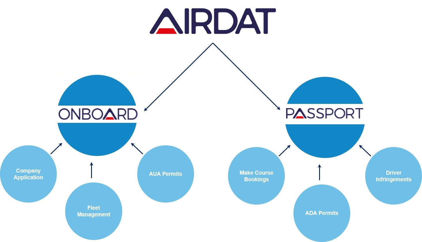 AIRDAT Overview pic