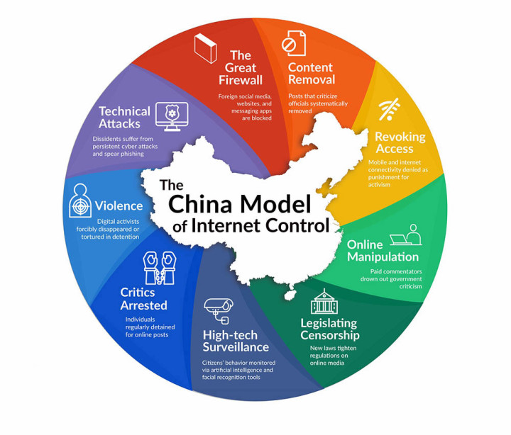 China's model of the Internet that it is exporting to the rest of the world. Source: freedomonthenet.org