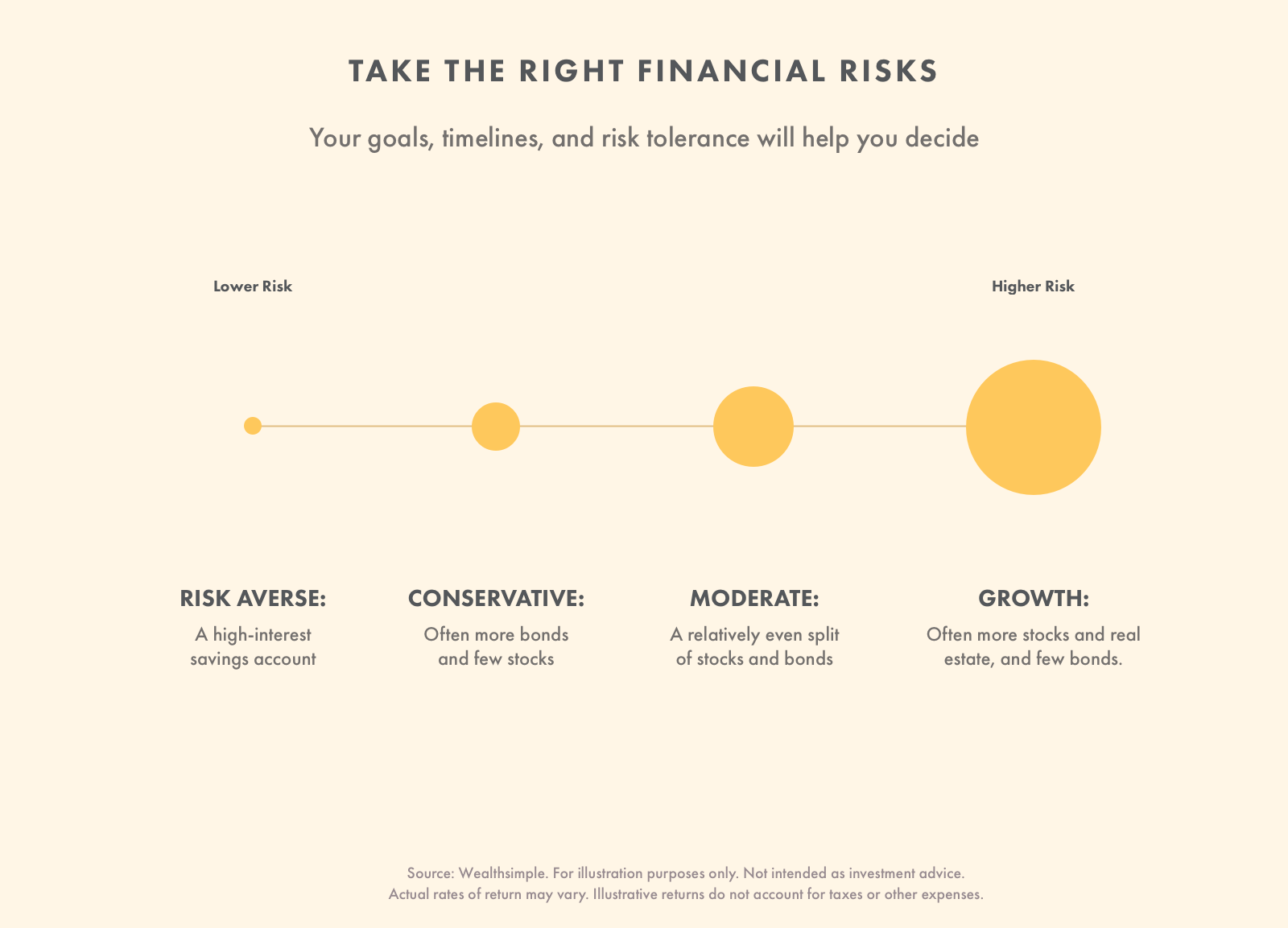 Investing 101 Investing Basics For Beginners Wealthsimple