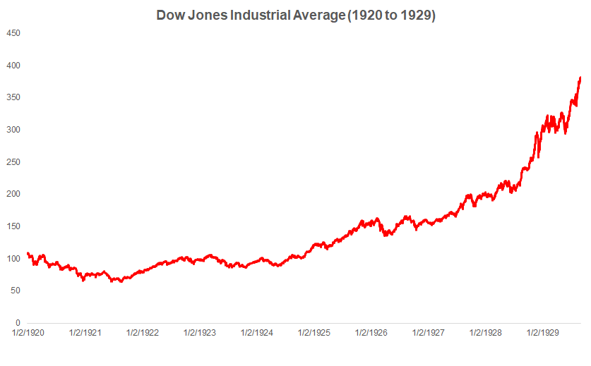 Dow Jones Industrial Average, 1920 to 1929