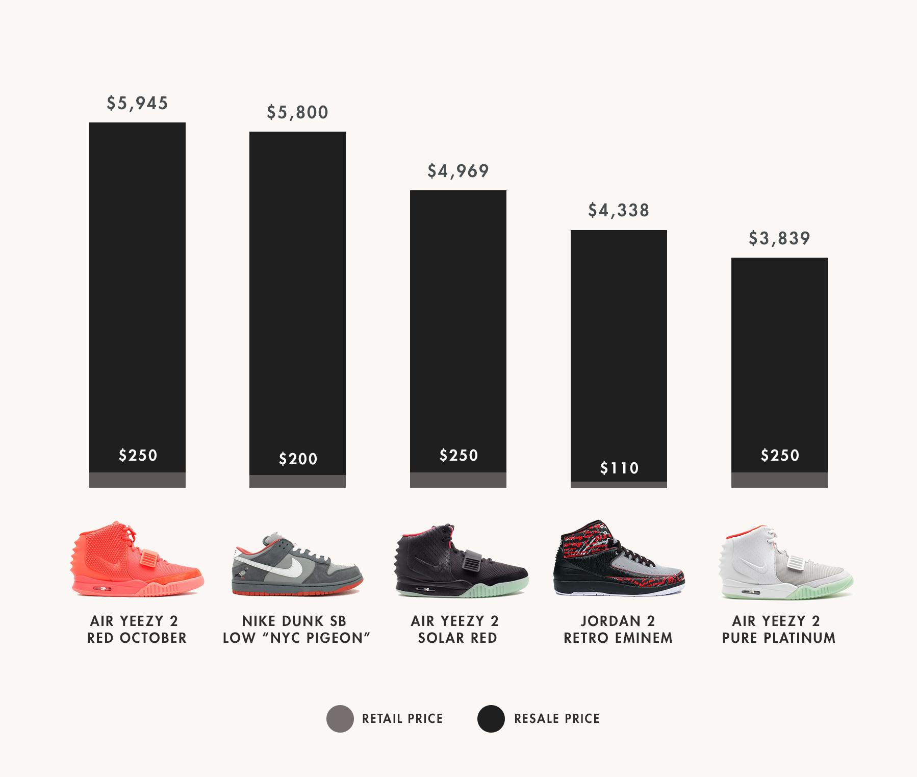Michael Jordan of Selling Air Jordans
