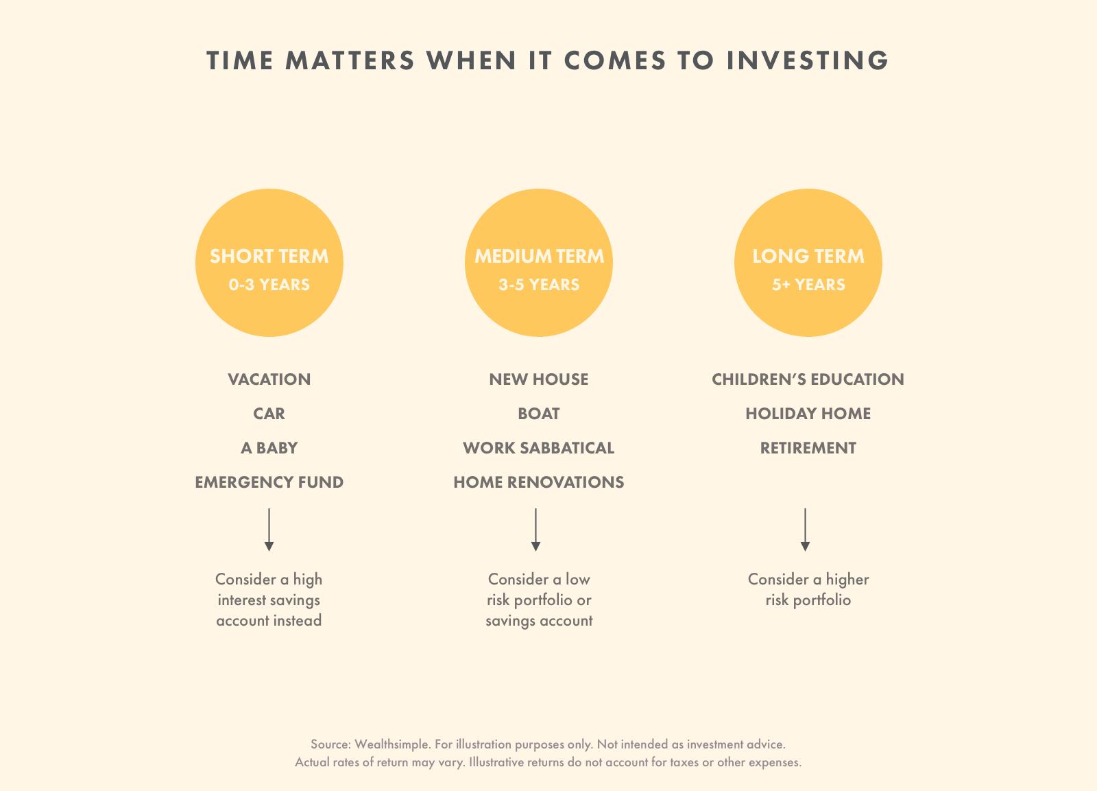 How To Buy Stocks Beginners Guide Wealthsimple