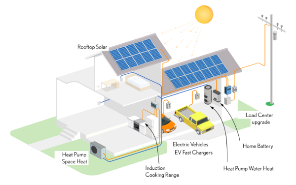 Image of an electrified home, with rooftop solar, heat pump space hear, EV vehicles, and other electric appliances.