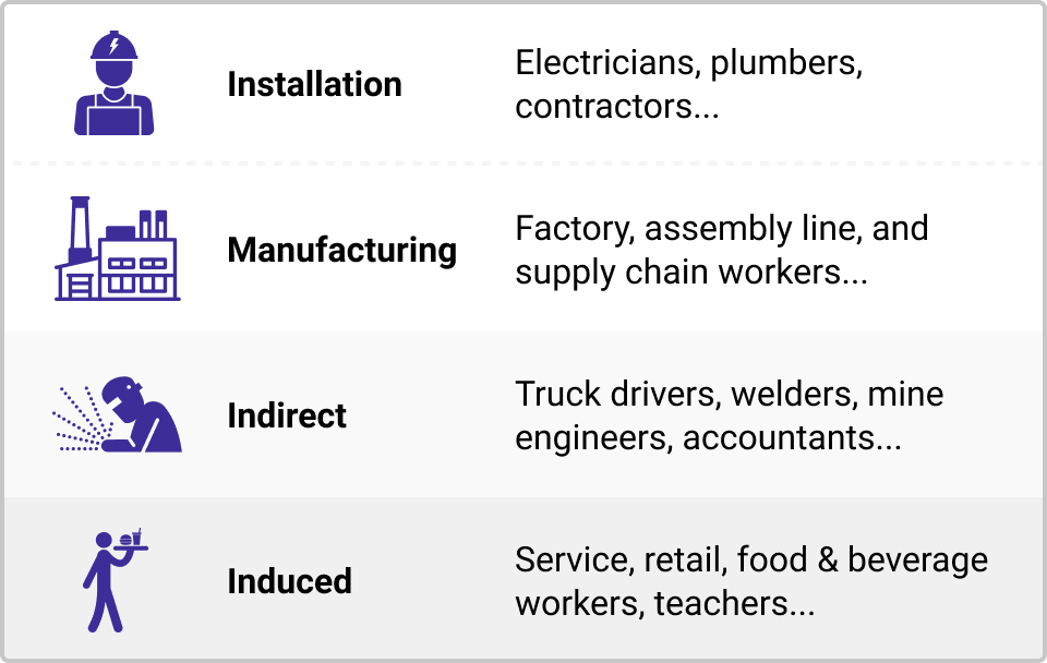 Chart showing the types of jobs that electrification could create: installation jobs (including electricians, plumbers, and contractors), manufacturing jobs (including factory, assembly line, and supply chain workers), indirect jobs (including truck drivers, welders, mine engineers, and accountants), and induced jobs (including service, retail, food & beverage workers, teachers, and more).
