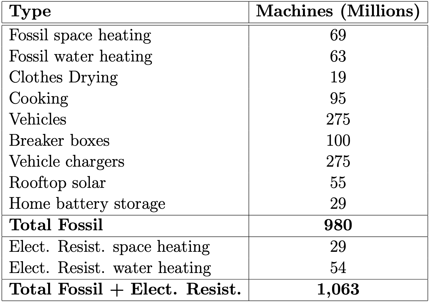 Table with a break down of the one billion machines that need to be electrified.  69M fossil space heating, 63M fossil water heating, 19M clothes drying, 95M cooking, 275M vehicles, 100M breaker boxes, 275M vehicle chargers, 55M rooftop solar, 29M home battery storage, 29M electrical resistance space heating, 54M electrical resistant water heating.