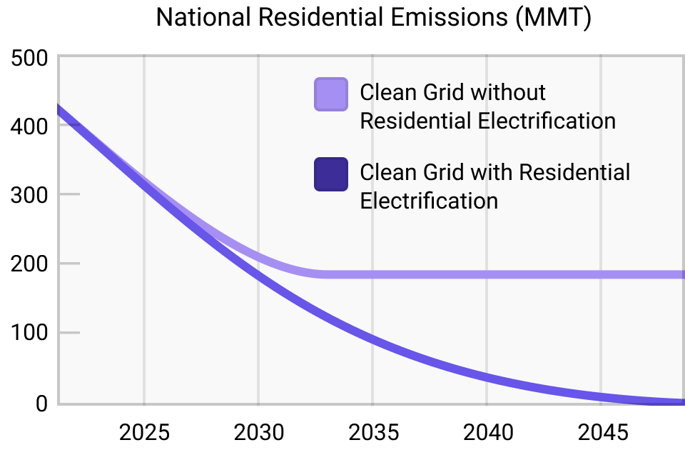 Graph illustrating how national residential emissions would change over time as a result of building a clean grid without residential electrification versus building a clean grid with residential electrification. The graph shows that just a clean grid would cut residential emissions about in half, but stall out there, while a clean grid with residential electrification would reduce residential emissions to zero by 2050.