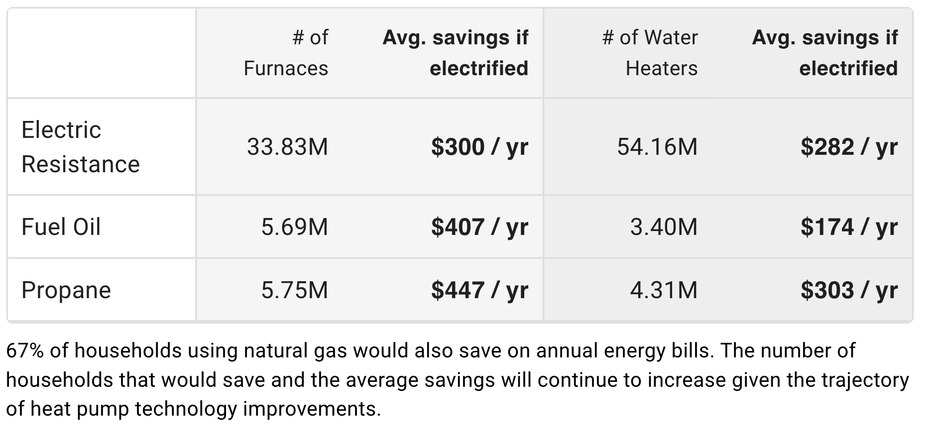 Table showing the large savings households currently using electric resistance, fuel oil, and propane would gain from electrification. Replacing 33.38M electric resistance furnaces, 5.69M fuel oil furnaces, and 5.75M propane furnaces would result in average savings of $300 per year, $407 per year, and $447 per year, respectively. Similarly, replacing 54.16M electric resistance water heaters, 3.4M fuel oil water heaters, and 4.31M propane water heaters would result in average savings of $282 per year, $174 per year, and $303 per year, respectively.