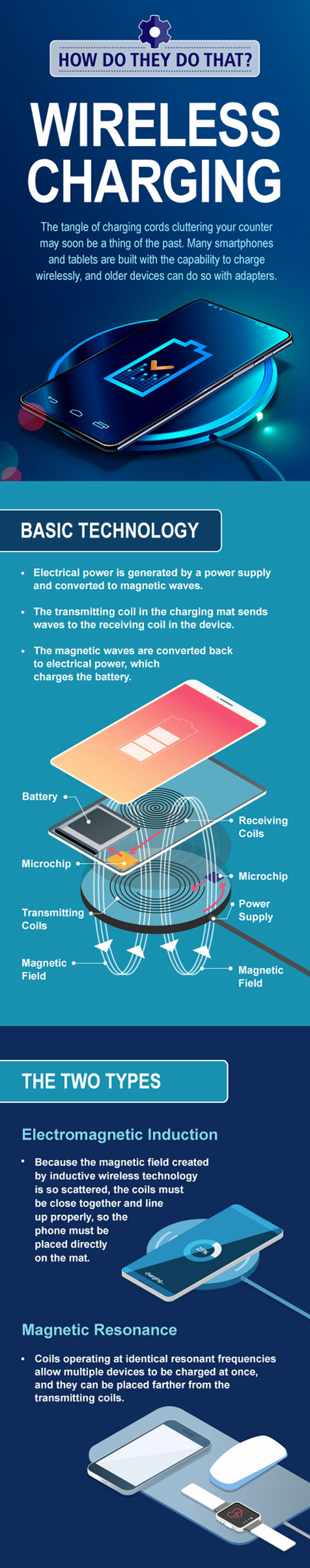Infographic HDTDT Wireless Charging